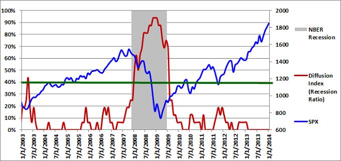 Figure 1: Diffusion Index 01-01-2014
