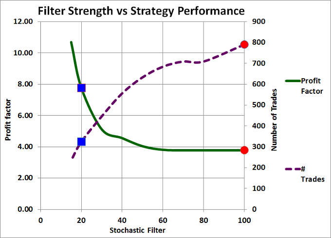 Figure 1: Filter Strength vs Strategy Performance