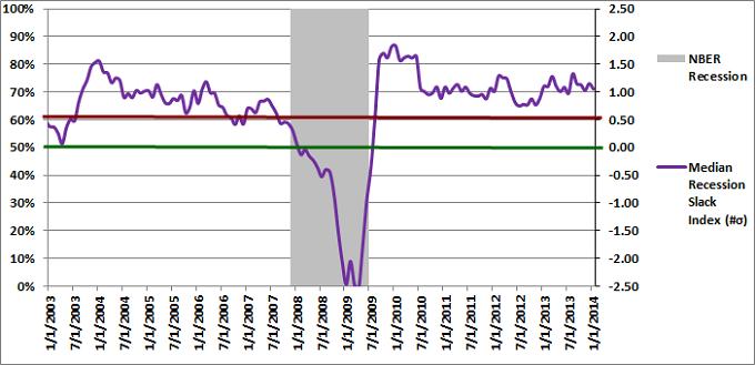 Figure 2: Median Recession Slack Index 01-01-2014
