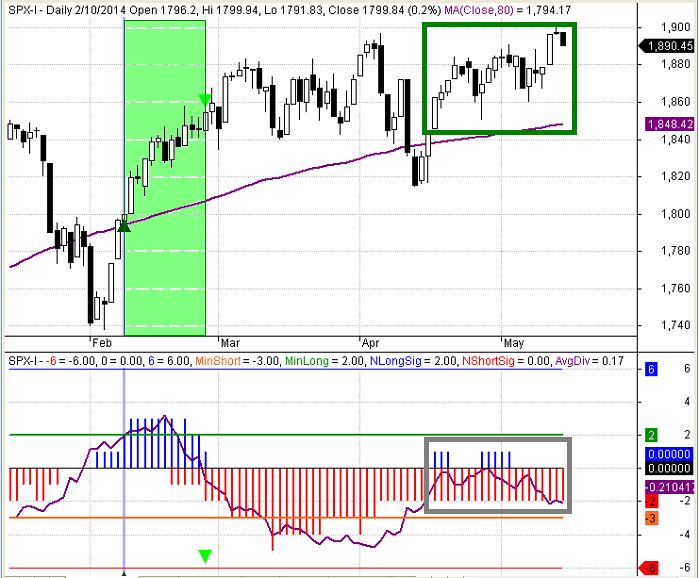 Figure 2: SPX Daily Divergence May 2014