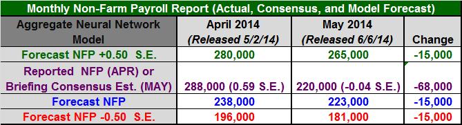 Figure 1: Non-Farm Payroll Table May 2014