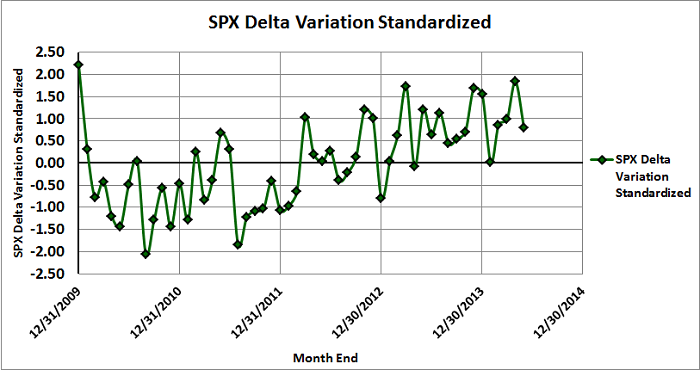 Figure 3: SPX Delta Variation versus Time