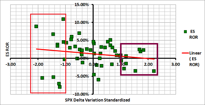 Figure 2: SPX Delta Variation vs ES Monthly ROR
