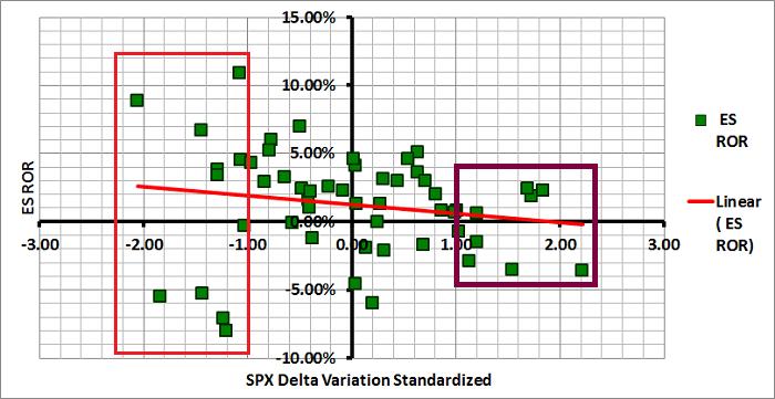 Figure 2: SPX Delta Variation vs ES Monthly ROR