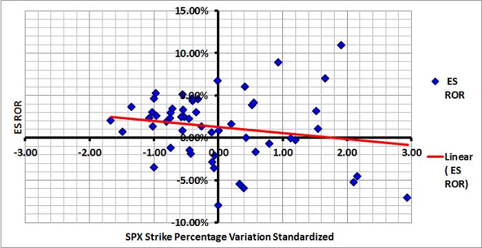 Figure 1: SPX Strike Percentage Variation versus ES Monthly ROR