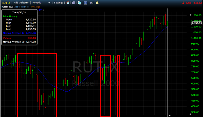Figure 1: RUT Monthly as of 08-12-2014