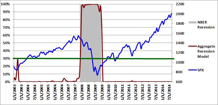 Figure 3: Aggregate Recession Model  09-01-2014