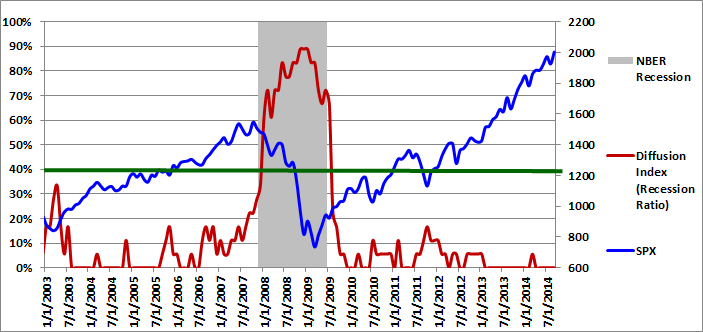 Figure 1: Diffusion Index 09-01-2014