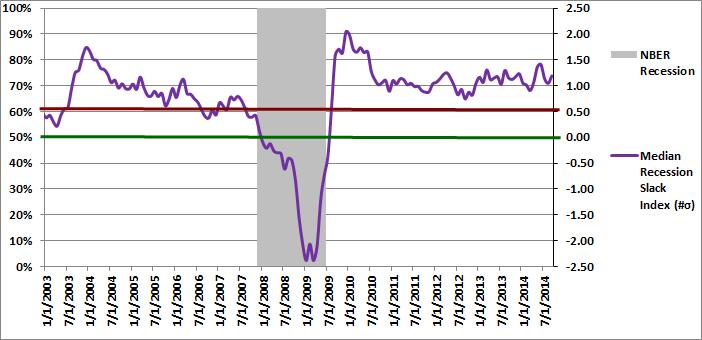 Figure 2: Median Recession Slack Index 09-01-2014