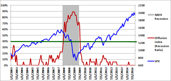 Figure 1: Diffusion Index 10-01-2014