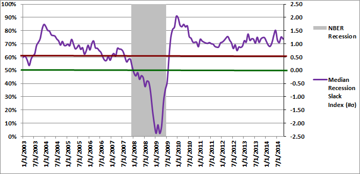 Figure 2: Median Recession Slack Index 10-01-2014
