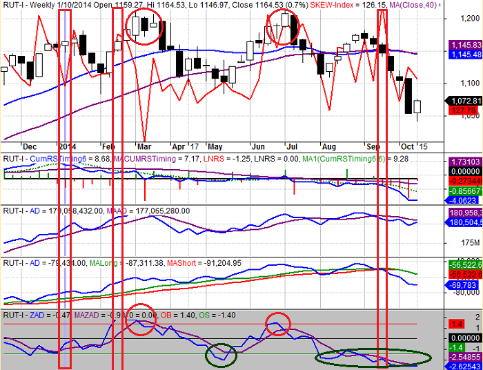 Figure 1: RUT Weekly 10-15-2014