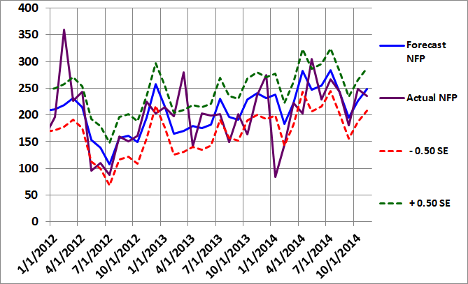 Figure 2: Non-Farm Payroll Graph October 2014