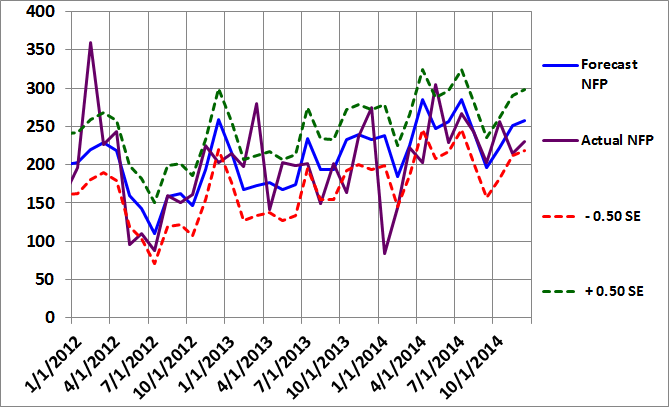 Figure 2: Non-Farm Payroll Graph November 2014