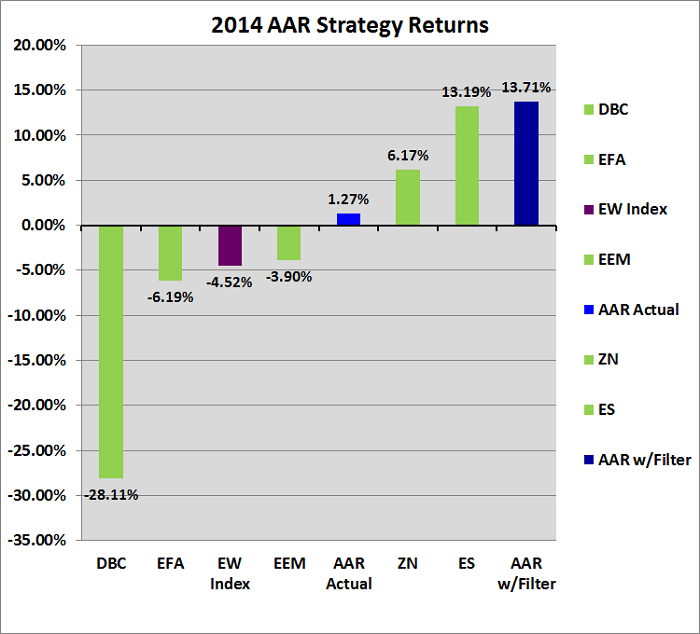 Figure 1: 2014 AAR Strategy Results