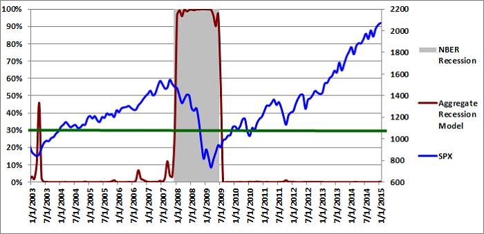 Figure 3: Aggregate Recession Model  01-01-2015