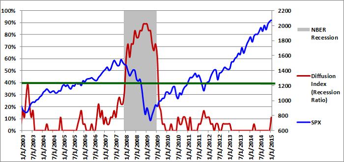Figure 1: Diffusion Index 01-01-2015