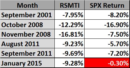 Figure 3: Extreme RSMTI 2000-2015