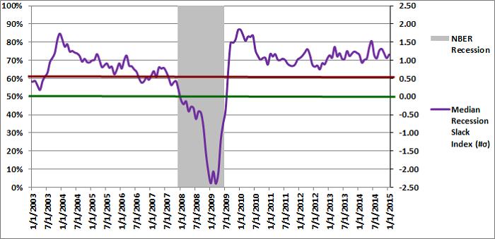 Figure 2: Median Recession Slack Index 01-01-2015