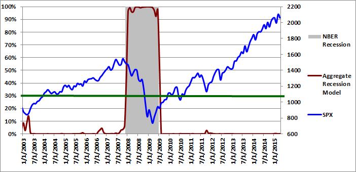 Aggregate Recession Model  04-01-2015