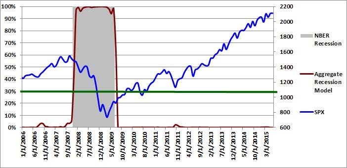 Figure 3: Aggregate Recession Model  06-01-2015