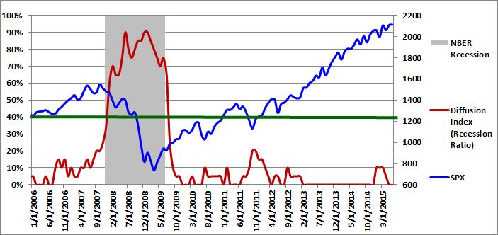 Figure 1: Diffusion Index 06-01-2015
