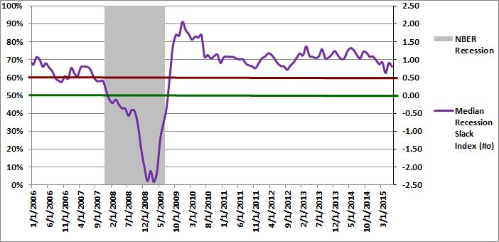 Figure 2: Median Recession Slack Index 06-01-2015