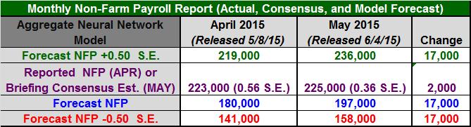 Figure 1: Non-Farm Payroll Table May 2015