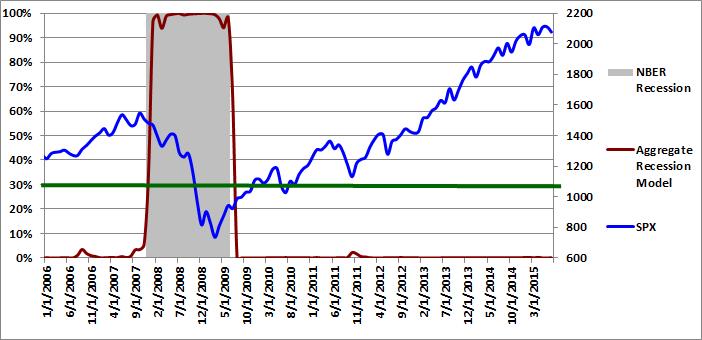 Figure 3: Aggregate Recession Model  07-01-2015