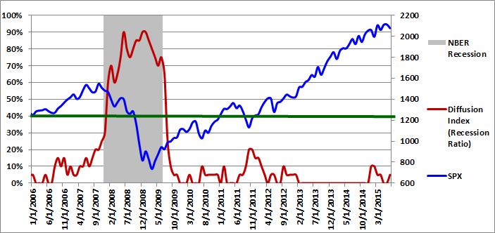 Figure 1: Diffusion Index 07-01-2015