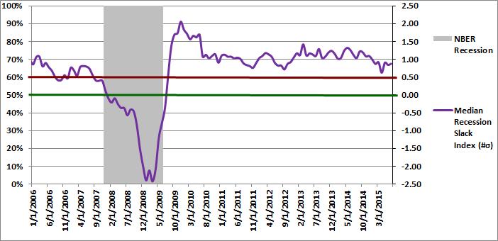 Figure 2: Median Recession Slack Index 07-01-2015