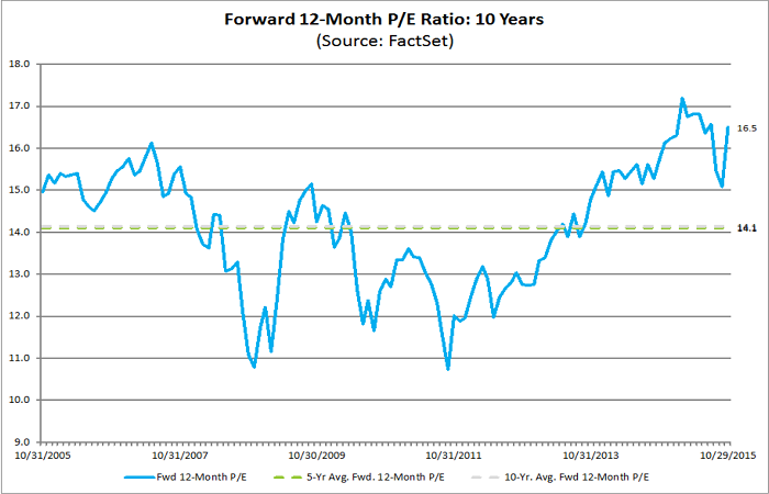 Figure 3: FactSet 12-Month Forward P-E Ratio