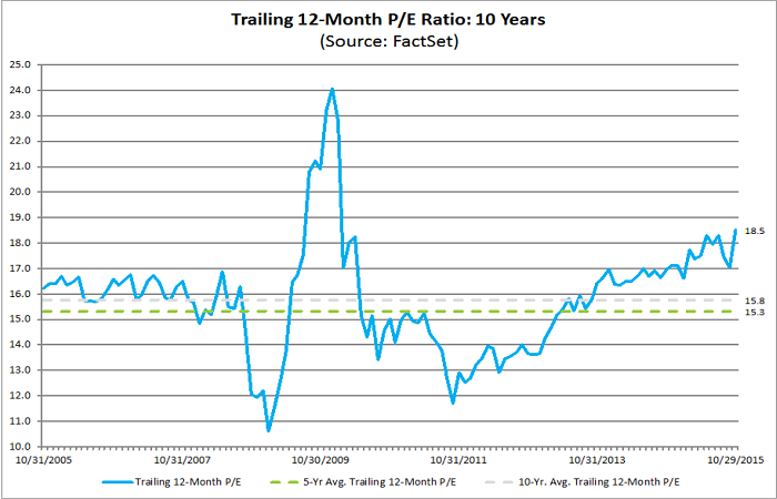 Figure 4: FactSet 12-Month P-E Ratio