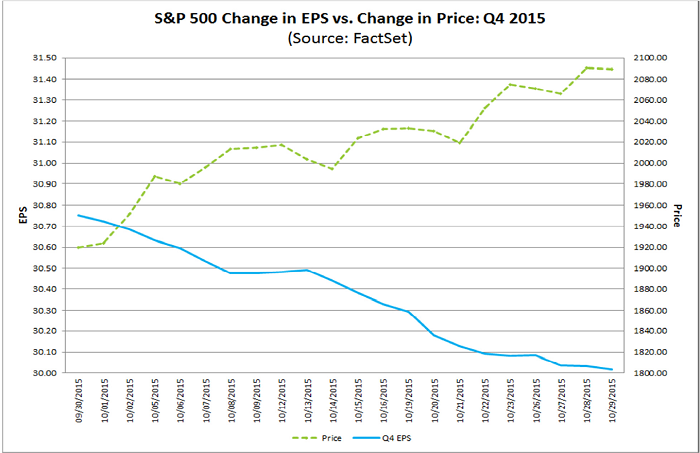 Figure 1: FactSet Change in EPS vs Price Q4 2015