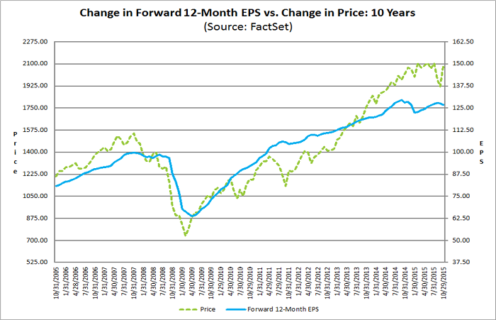Figure 2: FactSet Change in Forward EPS vs Price