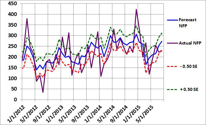 Figure 2: Non-Farm Payroll Graph July 2015