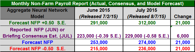 Figure 1: Non-Farm Payroll Table July 2015