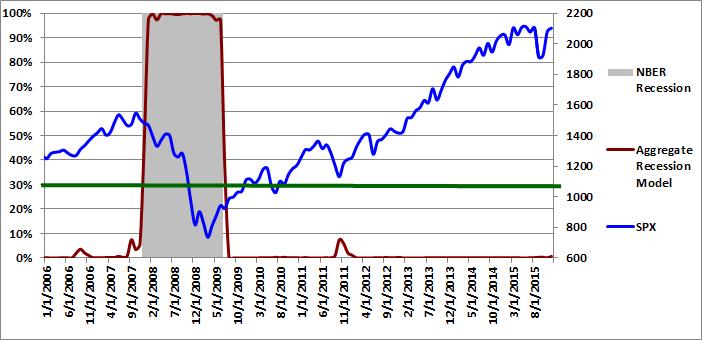 Figure 3: Aggregate Recession Model  12-01-2015