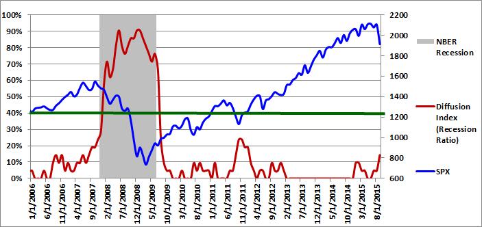 Figure 1: Diffusion Index 09-01-2015