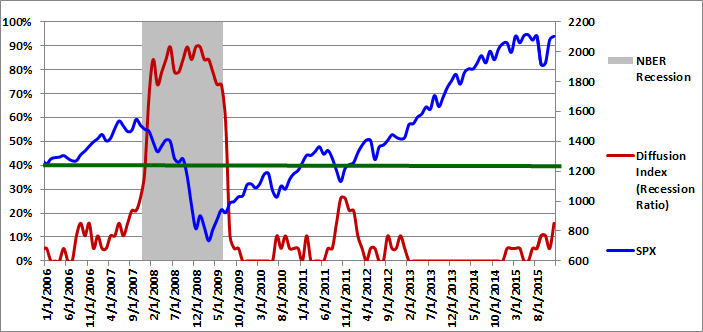 Figure 1: Diffusion Index 12-01-2015