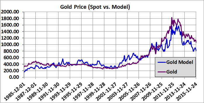 Figure 1: Gold Prices 12-1-2015