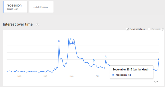 "Google Trends: ""Recession"" - September 2015"