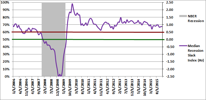 Figure 2: Median Recession Slack Index 12-01-2015