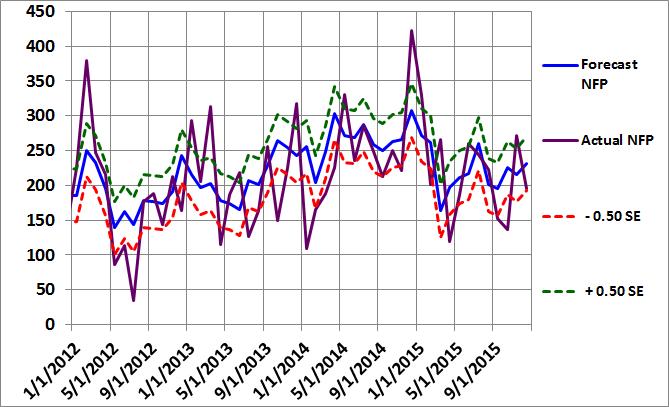 Figure 2: Non-Farm Payroll Graph November 2015