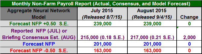 Figure 1: Non-Farm Payroll Table August 2015