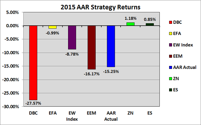 Figure 1: AAR 2015 Results