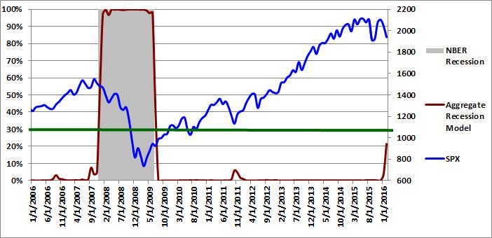 Figure 3: Aggregate Recession Model  02-01-2016