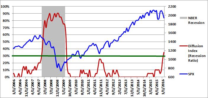 Figure 1: Diffusion Index 02-01-2016