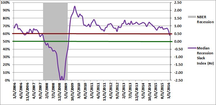 Figure 2: Median Recession Slack Index 02-01-2016