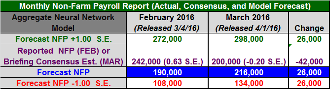 Figure 1: Non-Farm Payroll Table March 2016